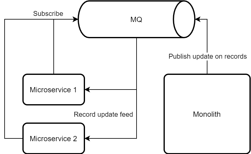Flow chart outlining Monolith leading update feeds for microservices to build up own data snapshots